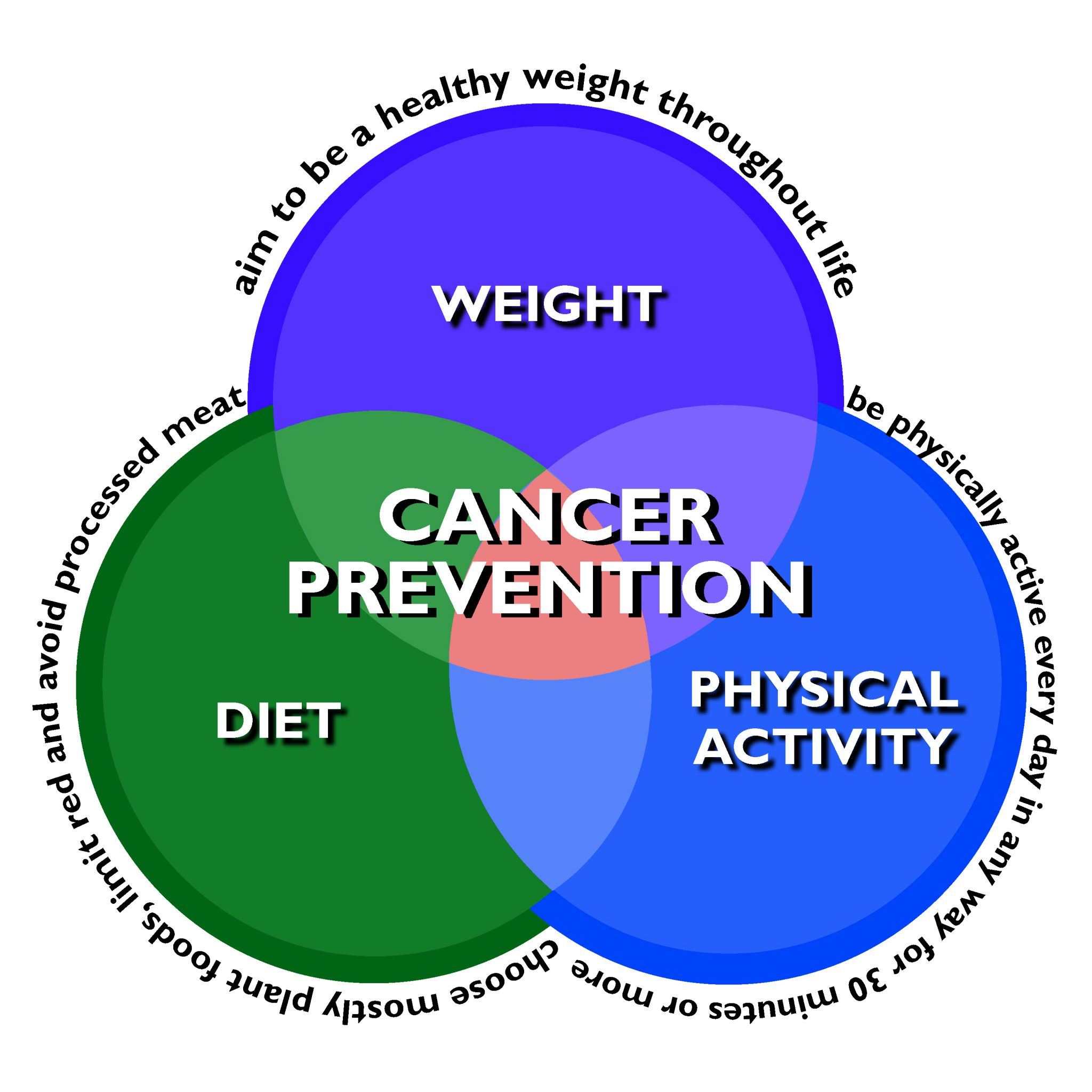 cancer prevention Cancer prevention it is estimated that more than half of the estimated 600,920 cancer deaths that occurred in the united states in 2017 were related to preventable causes, including tobacco use, obesity, exposure to ultraviolet light, and vaccine-preventable infections with cancer-associated pathogens.